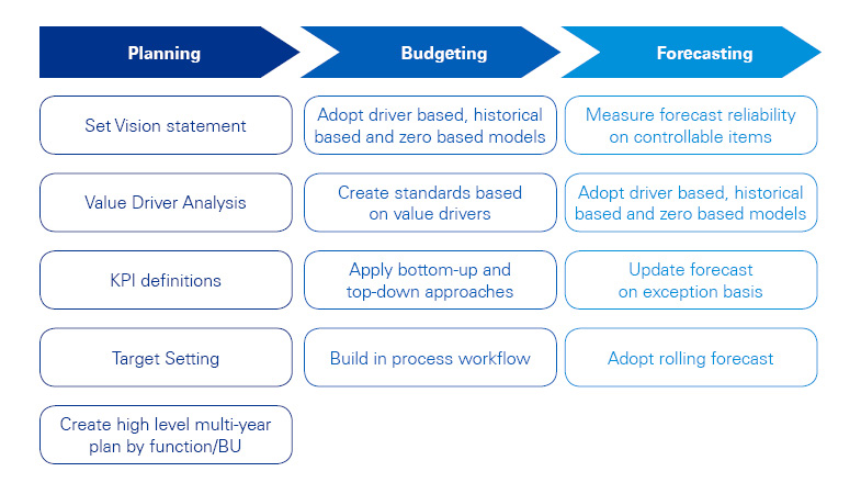 planning budgeting and forecasting pdf